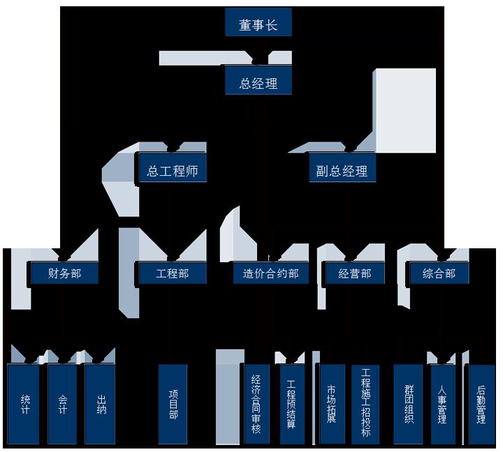 组织构图.png